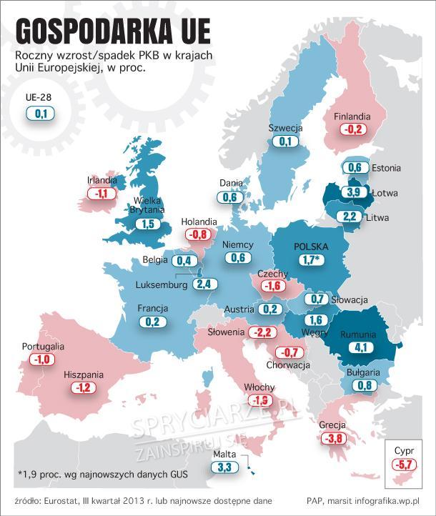 Polska w czołówce gospodarek UE